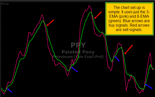 PNY Showing 3 and 8 EMA Crossovers FINAL