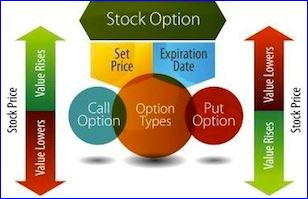 How to trade options put call