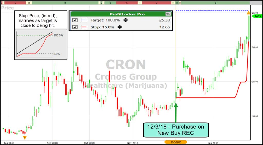 Cronos Group VectorVest chart with ProfitLocker Pro