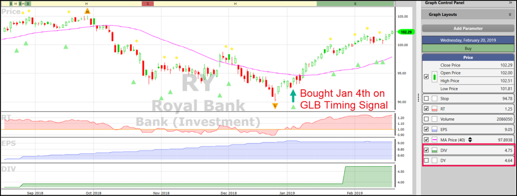 VectorVest chart of Royal Bank (RY)