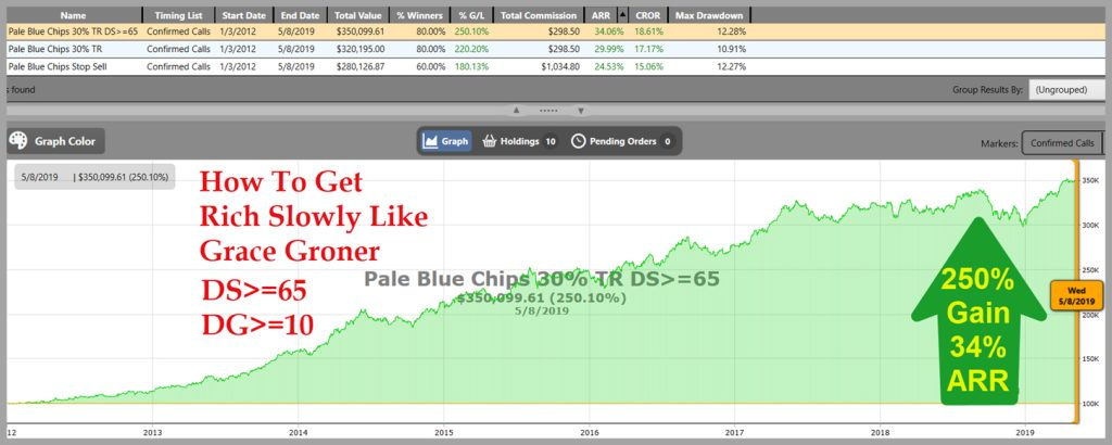 Pale Blue Chips VectorVest chart