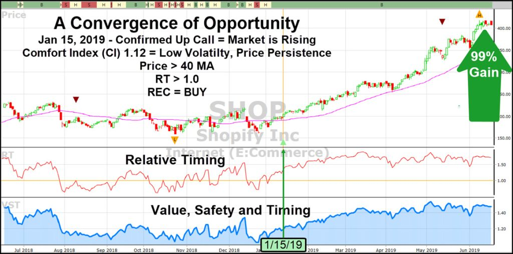A convergence of opportunity Shopify chart from VectorVest