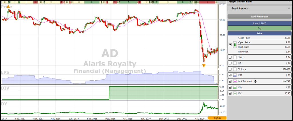 VectorVest chart of Alaris Royalty (AD)