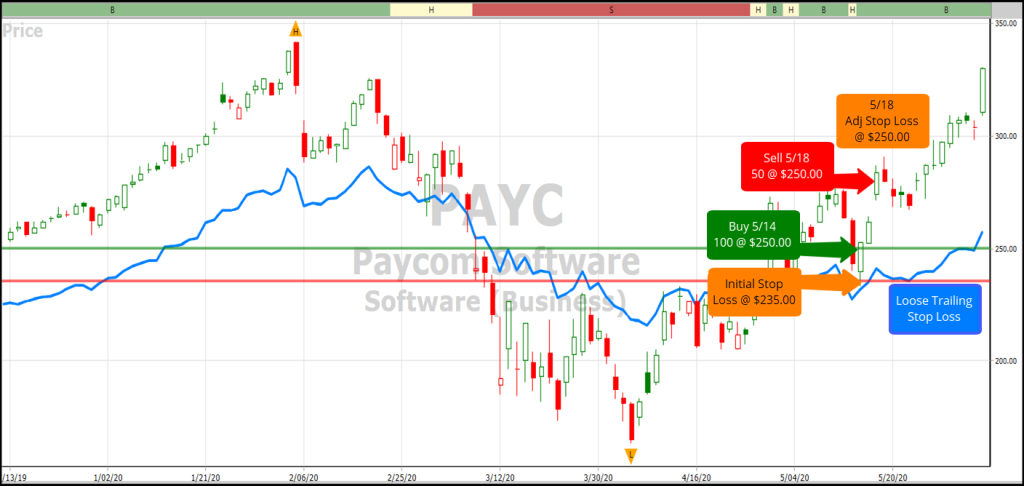 VectorVest chart of Paycome Software (PAYC)