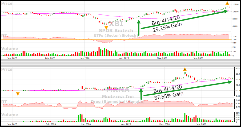 VectorVest charts of XBI and MRNA